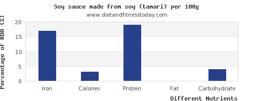 chart to show highest iron in soy sauce per 100g